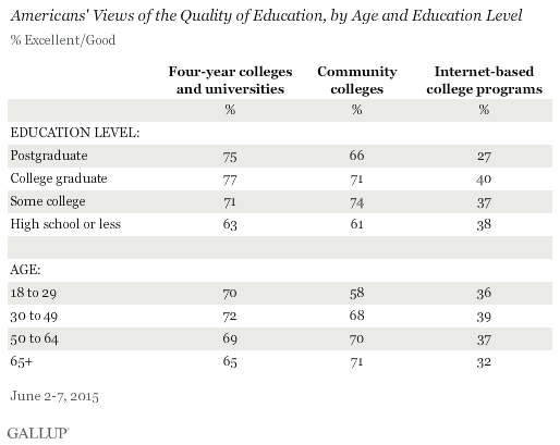 Americans' Views of the Quality of Community Colleges, by Age and Education Level