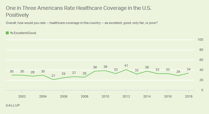 Line graph. No more than 41% of Americans have ranked healthcare coverage as excellent or good since 2001.