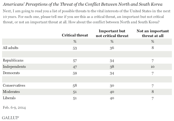 Americans' Perceptions of the Threat of the Conflict Between North and South Korea