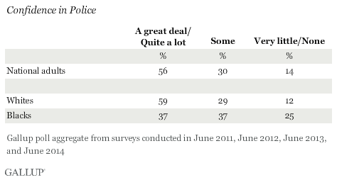 Confidence in Police, Aggregated 2011-2014 data