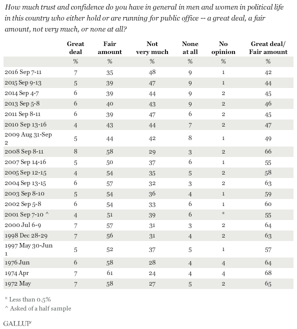 Trend: How much trust and confidence do you have in general in men and women in political life in this country who either hold or are running for office?