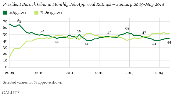 President Barack Obama Monthly Job Approval Ratings -- January 2009-May 2014