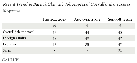 Recent Trend in Barack Obama's Job Approval Overall and on Issues