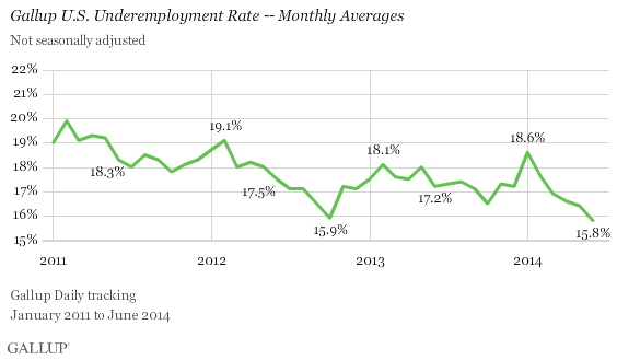 Gallup U.S. Underemployment Rate -- Monthly Averages