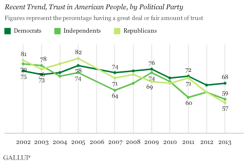 Recent Trend, Trust in American People, by Political Party