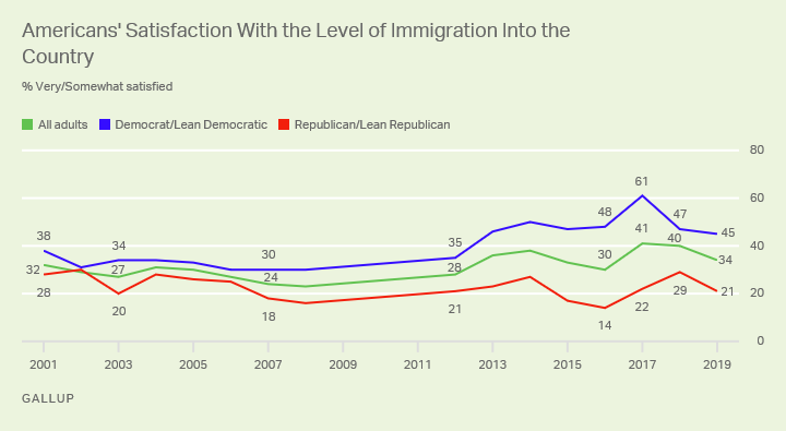 Line graph. Americans' satisfaction with the level of immigration into the U.S. since 2001, by party identification.