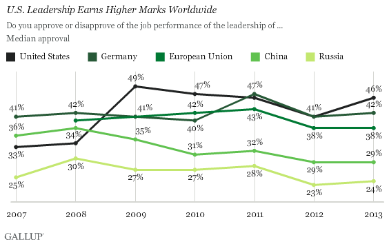 U.S. leadership earns higher marks worldwide