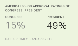 Obama Retains Strong Edge Over Congress in Job Approval