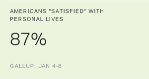 In U.S., Personal Satisfaction Back to Pre-Recession Levels