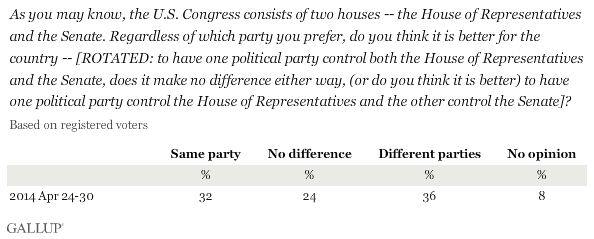 As you may know, the U.S. Congress consists of two houses -- the House of Representatives and the Senate. Regardless of which party you prefer, do you think it is better for the country -- [ROTATED: to have one political party control both the House of Representatives and the Senate, does it make no difference either way, (or do you think it is better) to have one political party control the House of Representatives and the other control the Senate]?