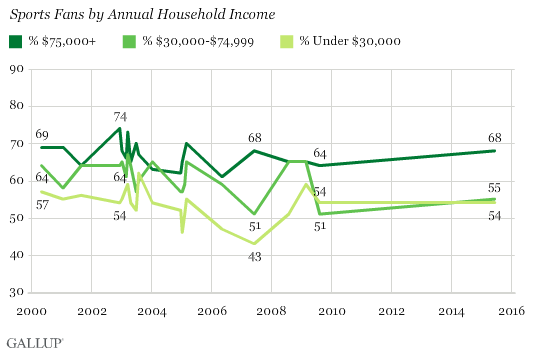 Sports Fans by Annual Household Income