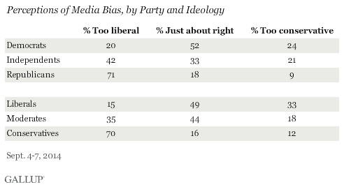 Perceptions of Media Bias, by Party and Ideology