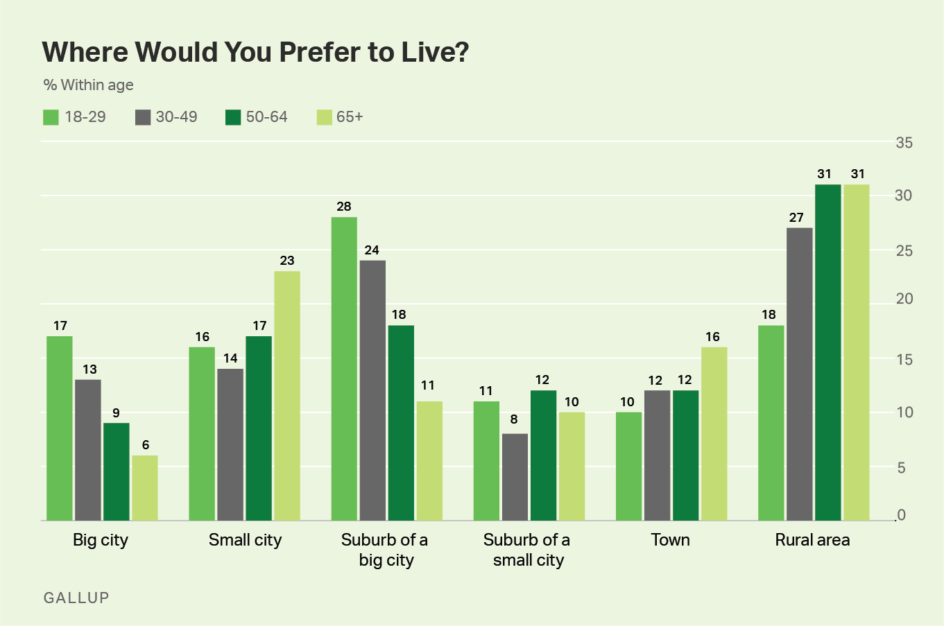 Bar graph. Americans aged 50-64 and 65+ prefer to live in rural areas, while those 18-29 favor a suburb of a big city.