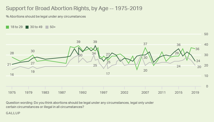 Line graph. The percentages of Americans who say abortion should be legal under any circumstances, by age group, 1975-2019.