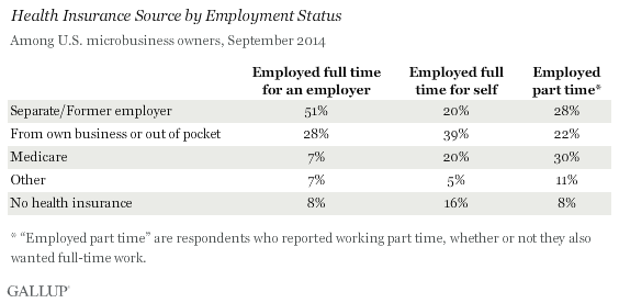 Health Insurance Source by Employment Status, Among U.S. microbusiness owners, September 2014