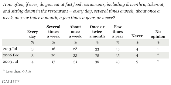 Trend: How often, if ever, do you eat at fast food restaurants, including drive-thru, take-out, and sitting down in the restaurant -- every day, several times a week, about once a week, once or twice a month, a few times a year, or never?
