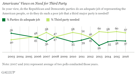 Americans' Views on Need for Third Party