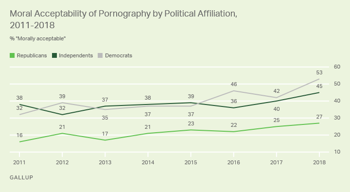 Line graph: Moral acceptability of pornography, by party ID, 2011-18. High: 53% acceptable (D, 2018); 40% (I) and 27% (R), 2018.