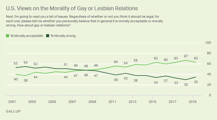 Line graph. Most Americans, 63%, say gay and lesbian relations are morally acceptable, compared with 35% who disagree.