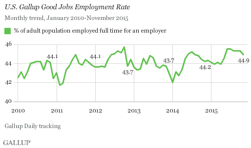 Gallup Good Jobs Rate 1