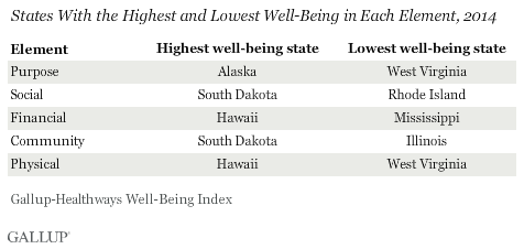 States With the Highest and Lowest Well-Being in Each Element, 2014