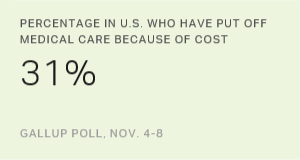 Percentage in U.S. Who Have Put Off Medical Care Because of Cost