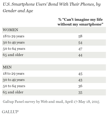 U.S. Smartphone Users' Bond With Their Phones, by Gender and Age, April-May 2015
