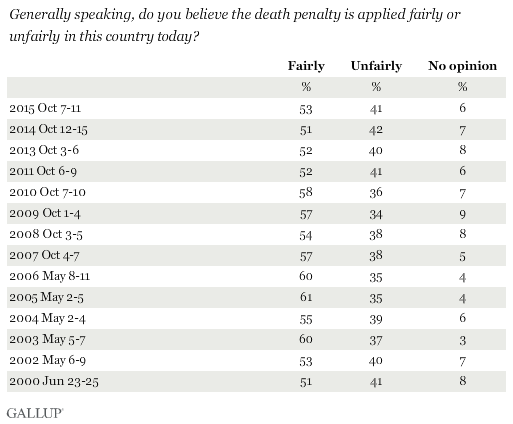 Generally speaking, do you believe the death penalty is applied fairly or unfairly in this country today?