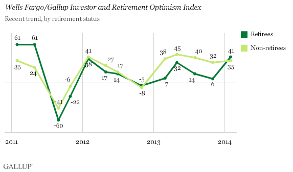 Wells Fargo/Gallup Investor and Retirement Optimism Index, Trend by Retirement Status