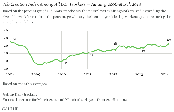 Job Creation Index Among All U.S. Workers -- January 2008-March 2014