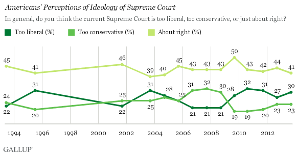 Trend: Americans' Perceptions of Ideology of Supreme Court
