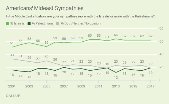 Trend: Americans' Mideast Sympathies