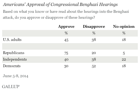 Americans' Approval of Congressional Benghazi Hearings
