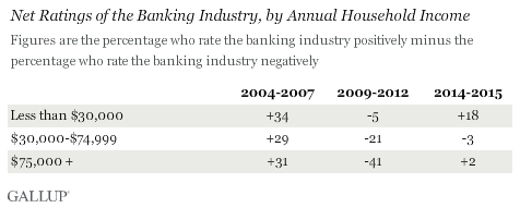 Net Ratings of the Banking Industry, by Annual Household Income