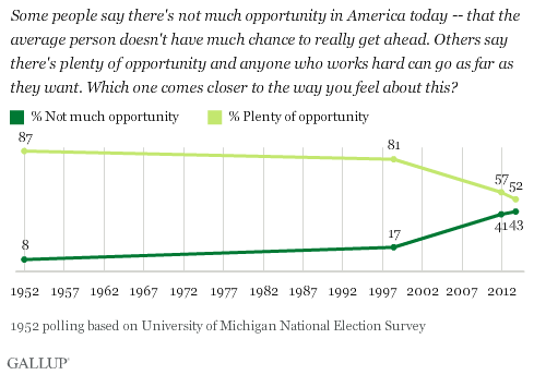 Trend: Some people say there's not much opportunity in America today -- that the average person doesn't have much chance to really get ahead. Others say there's plenty of opportunity and anyone who works hard can go as far as they want. Which one comes closer to the way you feel about this?