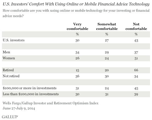 U.S. Investors' Comfort With Using Online or Mobile Financial Advice Technology, June-July 2014