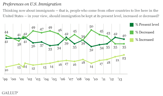 Trend: Preferences on U.S. Immigration