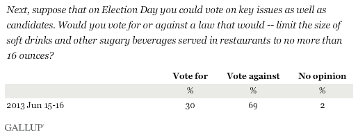 Next, suppose that on Election Day you could vote on key issues as well as candidates. Would you vote for or against a law that would -- limit the size of soft drinks and other sugary beverages served in restaurants to no more than 16 ounces?