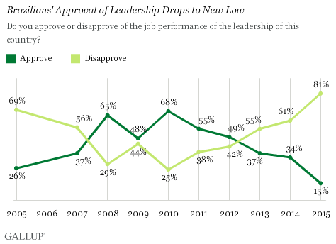 Brazilians' Approval of Leadership Drops to New Low