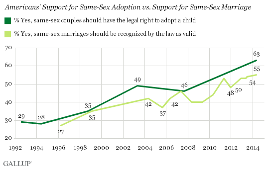Americans' Support for Same-Sex Adoption vs. Support for Same-Sex Marriage