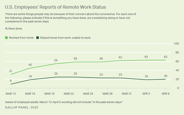 Line graph. The percentage of U.S. employees who are either working from home or who stayed home and were unable to work.