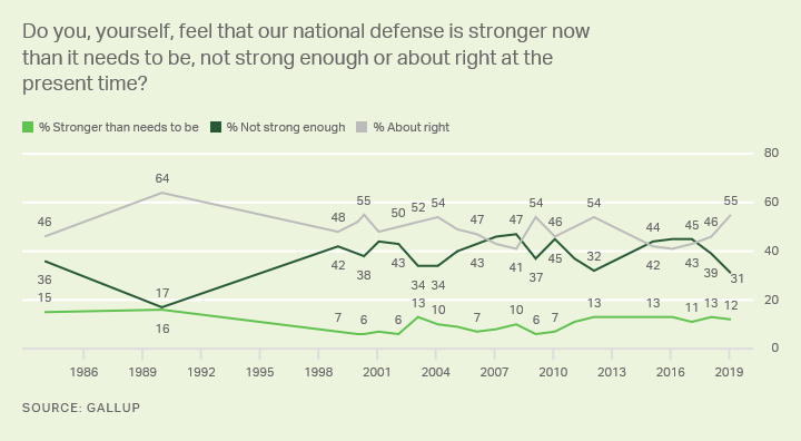 Line graph. Americans' feelings about U.S. national defense -- stronger than needed, not strong enough, or just about right.