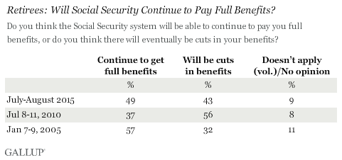 Retirees: Will Social Security Continue to Pay Full Benefits?