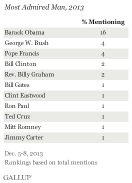 Most Admired Man, 2013