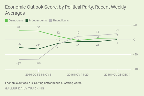 Economic Outlook Score, by Political Party, Recent Weekly Averages