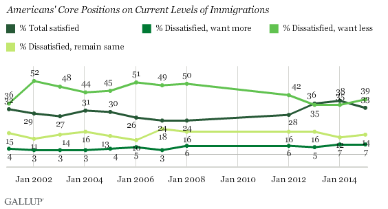 Satisfaction with Immigration in U.S. by Desire for More or Less