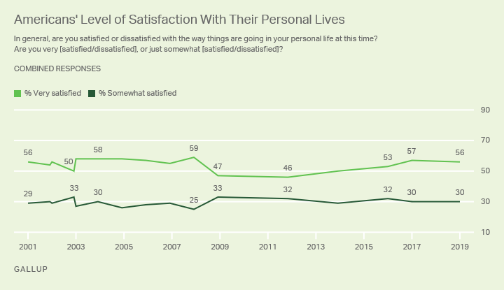 Line graph. Americans are consistently more likely to be very satisfied with their personal lives than somewhat satisfied.