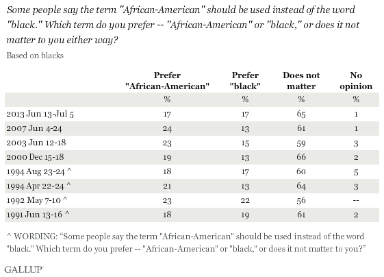 "Trend: Some people say the term ""African-American"" should be used instead of the word ""black."" Which term do you prefer -- ""African-American"" or ""black,"" or does it not matter to you either way?"