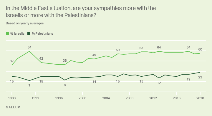 In the Middle East situation, are your sympathies more with the Israelis or more with the Palestinians?