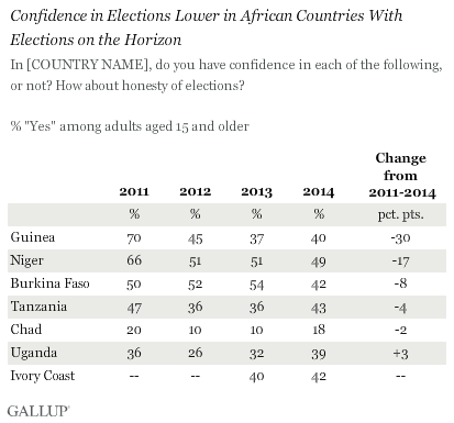 Confidence in Honesty of Elections in African Countries, 2011-2014